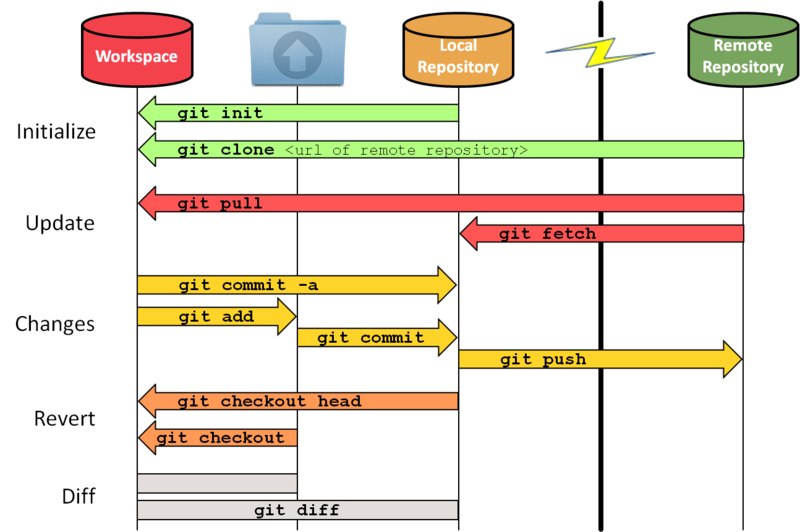 800px-git_workflow