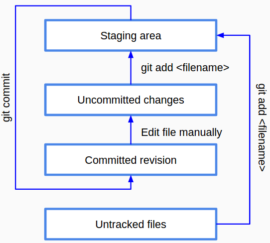 git-stages-1